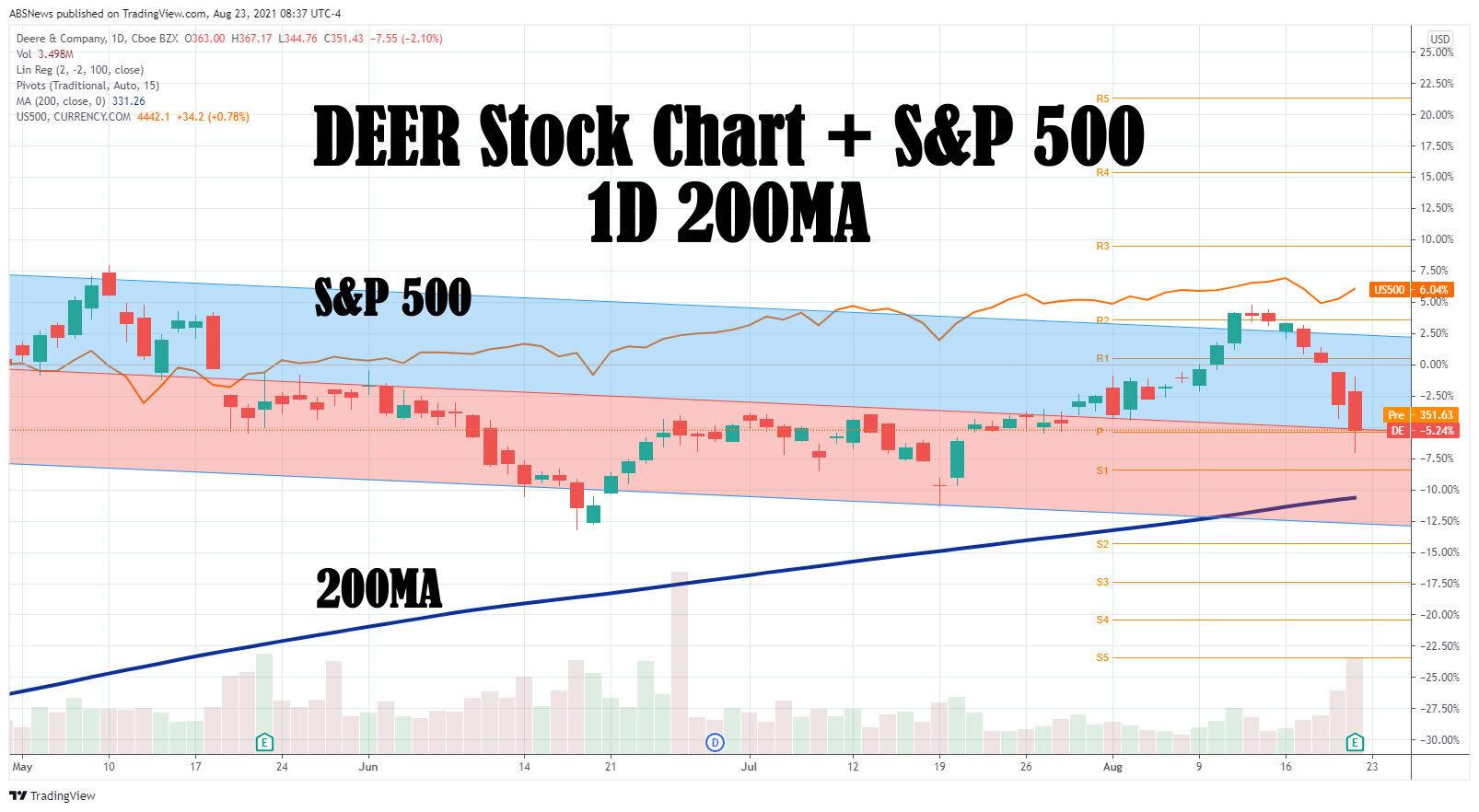 64db265c-22b2-11eb-a3d0-06b4694bee2a%2F1629723463158-deere+stock+chart.jpg