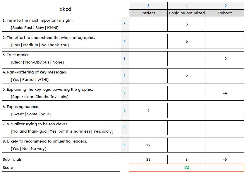 xkcd Data Visualization Algorithm Score