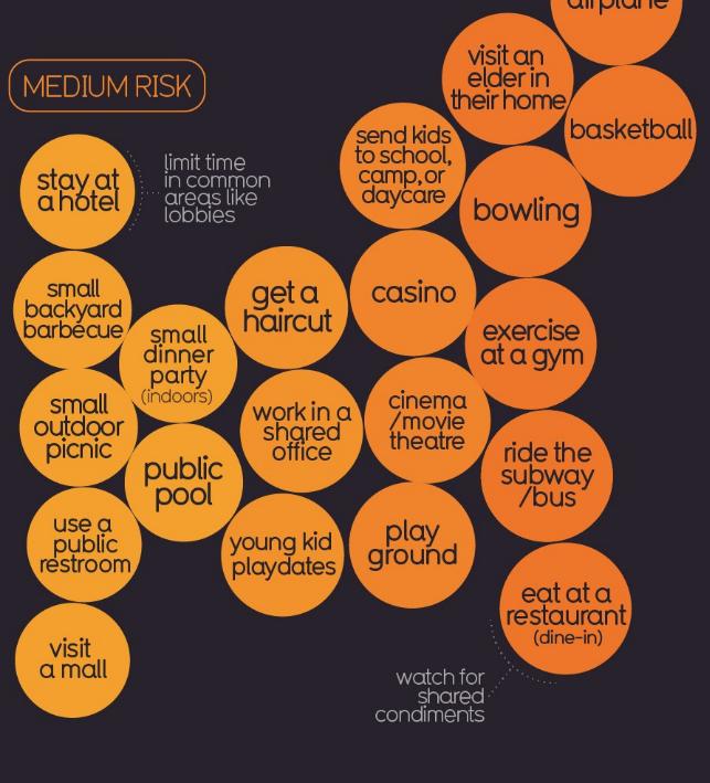 IiB Medium COVID Risk Activities