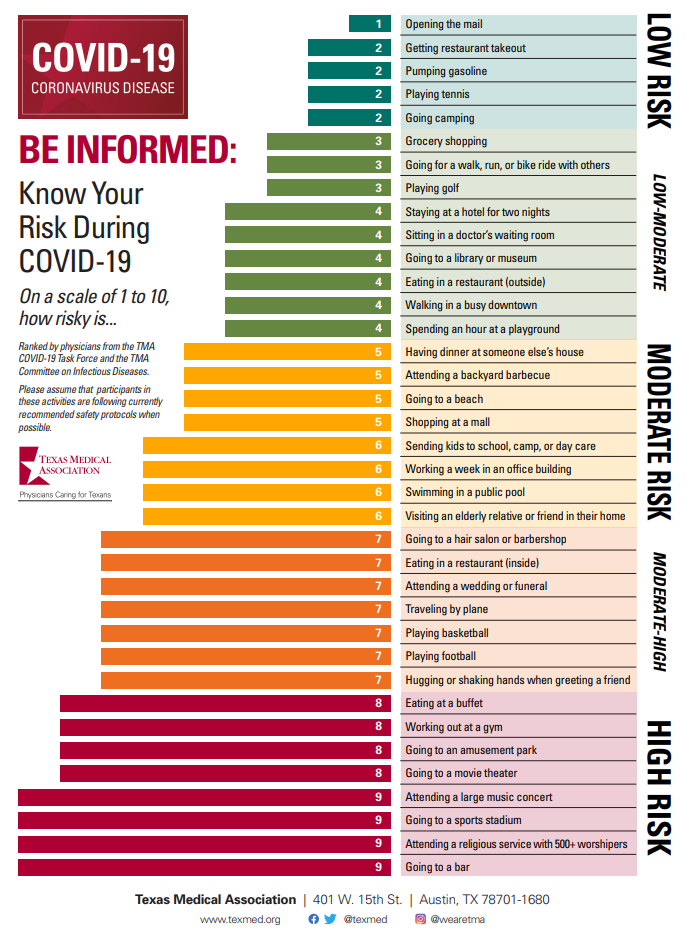 TMA COVID Know Your Risk Chart