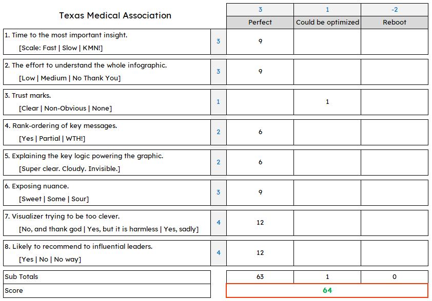 TMA Data Visualization Algorithm Score