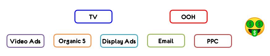 Online & Offline Attribution