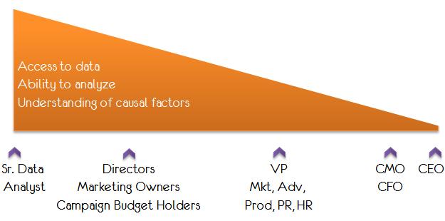 Data access < > Leadership analytical savvy