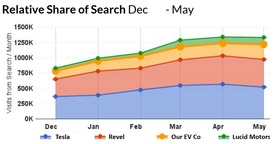 Share of search | Segmented.